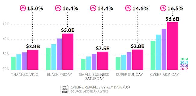 Grafico che mostra quanto il Cyber Monday sia profittevole rispetto ad altri eventi